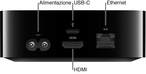 Lato posteriore di Apple TV con didascalie delle porte