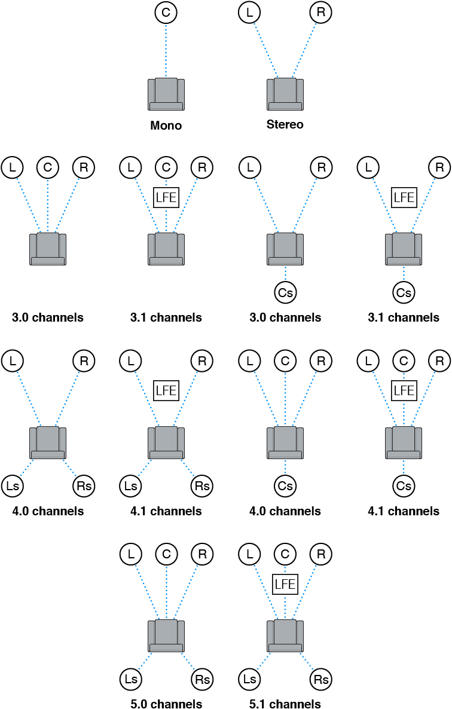 Verfügbare Audiokanalanordnungen