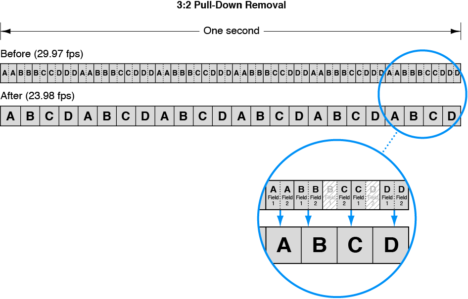Diagram showing 3:2 pulldown removal process, also known reverse telecine