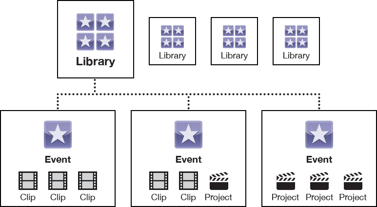 Library containing three events, each containing clips and projects