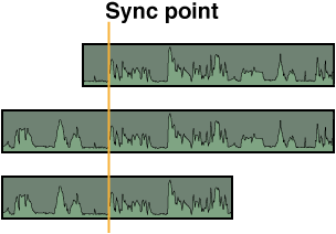 Audio portions of multicam clips synced by audio waveforms