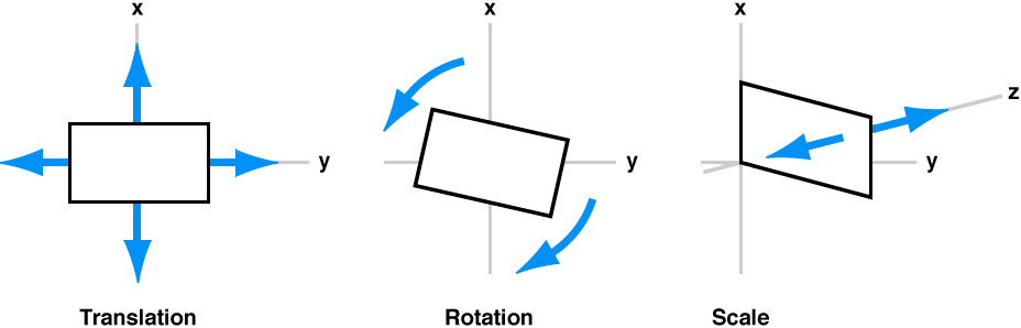 Three types of motion applied to clips during image stabilization: translation, rotation, and scaling