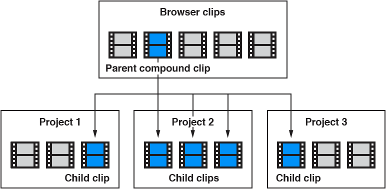 Relationship between parent compound clip in Browser and child compound clips in Timeline