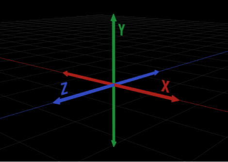 Diagram showing two-dimensional representation of three-dimensional X, Y, and Z axes