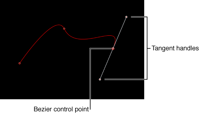 Viewer showing Bezier control point and its tangent handles