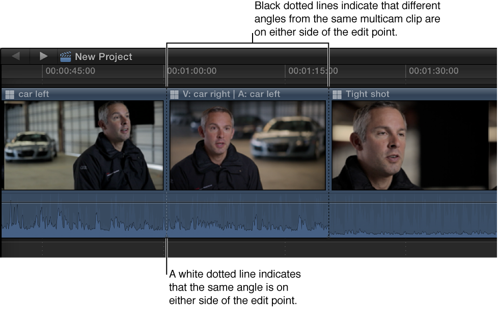 Multicam clip in Timeline, with black dotted lines indicating different angles on either side of edit point, and white dotted line indicating same angle on either side of edit point
