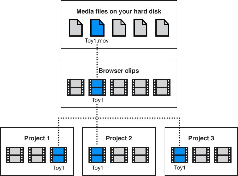 媒体文件链接到对应的浏览器片段,这些片段将用于三个不同的项目中