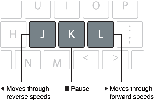 用于回放的 J 键、K 键和 L 键