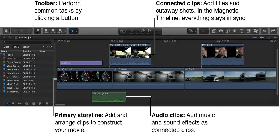 时间线,显示了工具栏、连接的片段、主要故事情节和音频片段
