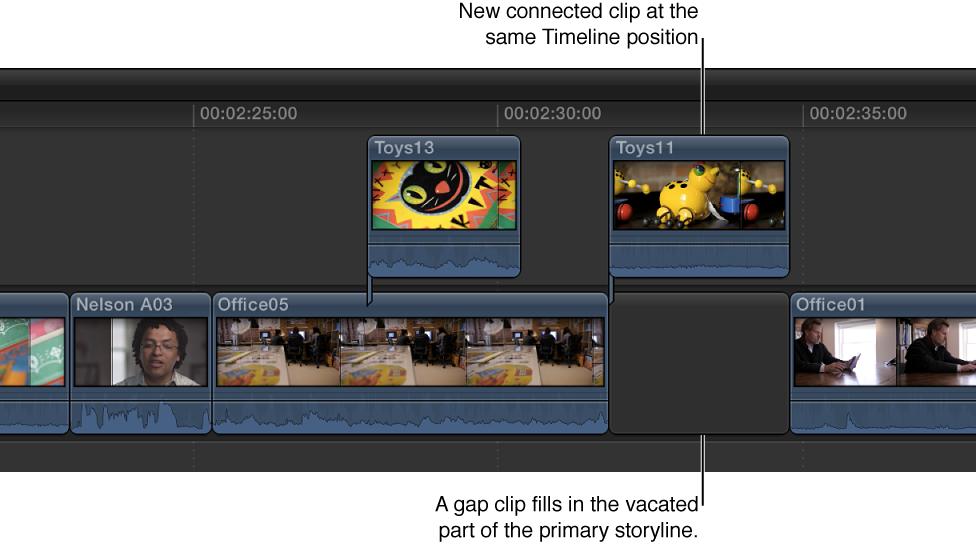 主要故事情节中的片段转换为位于同一时间线位置的连接的片段,其中使用了空隙片段来填充主要故事情节的空出点