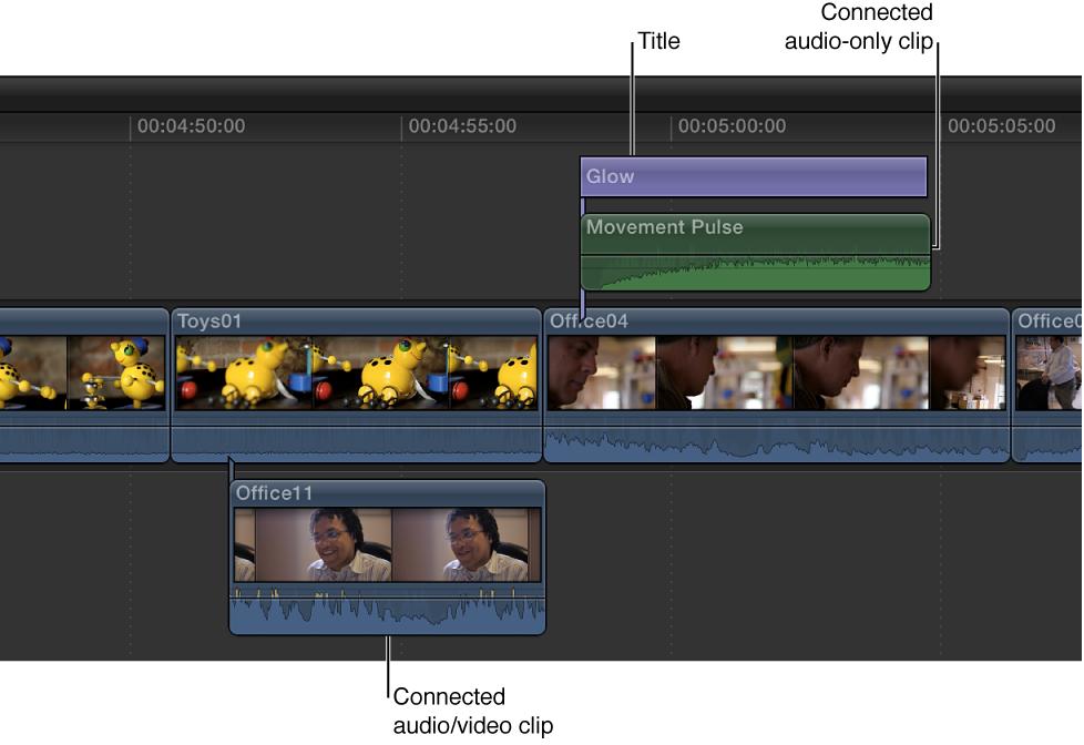 连接的音频片段放置在主要故事情节上方,连接的视频片段放置在主要故事情节下方