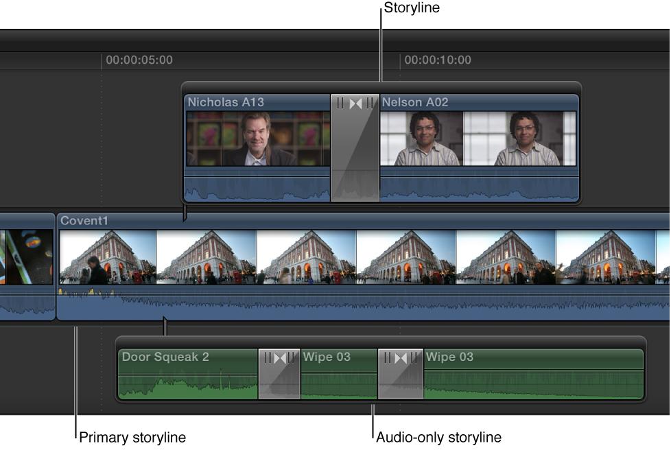 主要故事情节周围的视频和音频故事情节