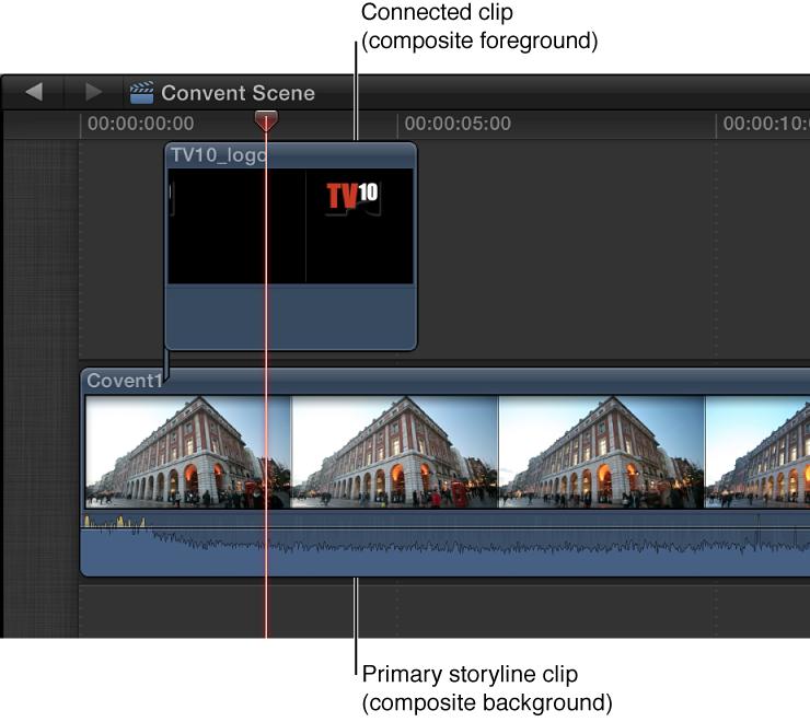 显示连接到背景片段的 Alpha 图像片段的时间线