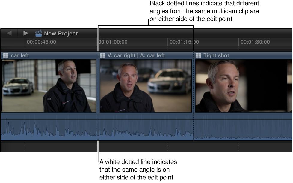 时间线中的多机位片段,黑色虚线表示编辑点任一侧不同的角度,白色虚线表示编辑点任一侧相同的角度