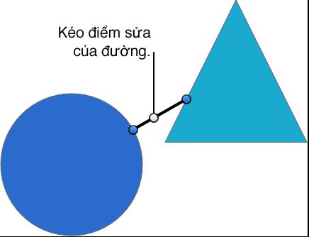 Các đối tượng được nối theo một đường với các điểm sửa