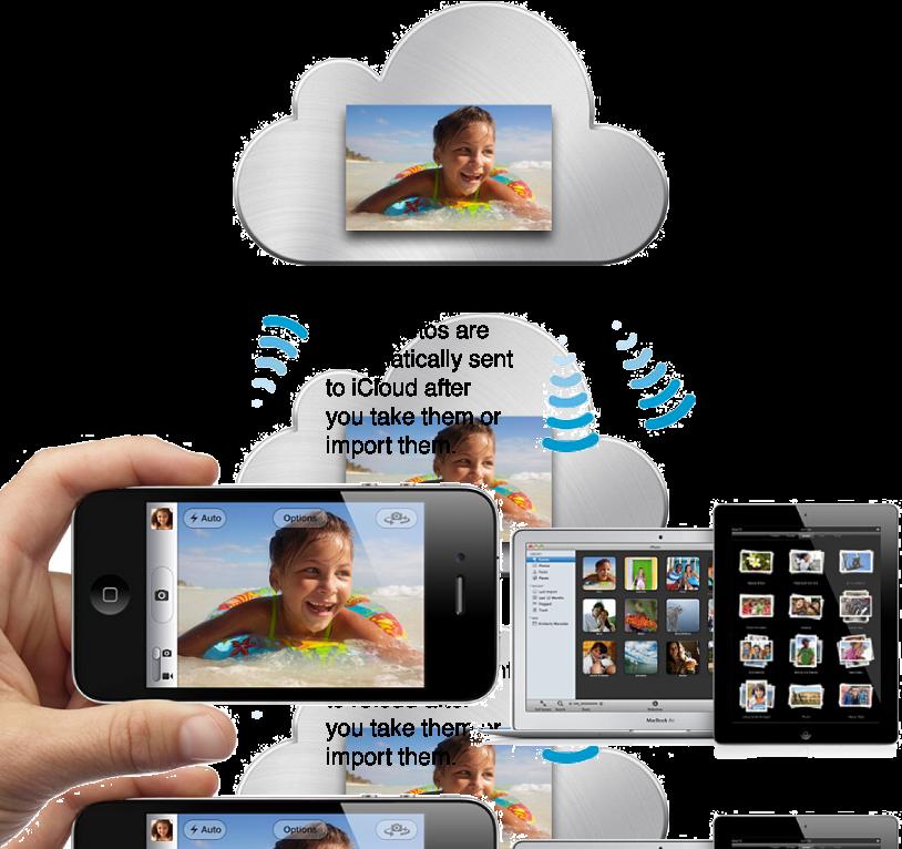 Фотография, сделанная на iPhone, передается в iCloud и отображается на компьютере Mac и устройстве iPad