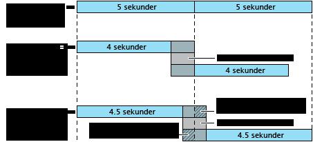 Schema över övergångar med överlappning.