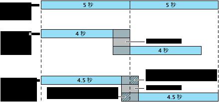 過場效果重疊方式的概要。