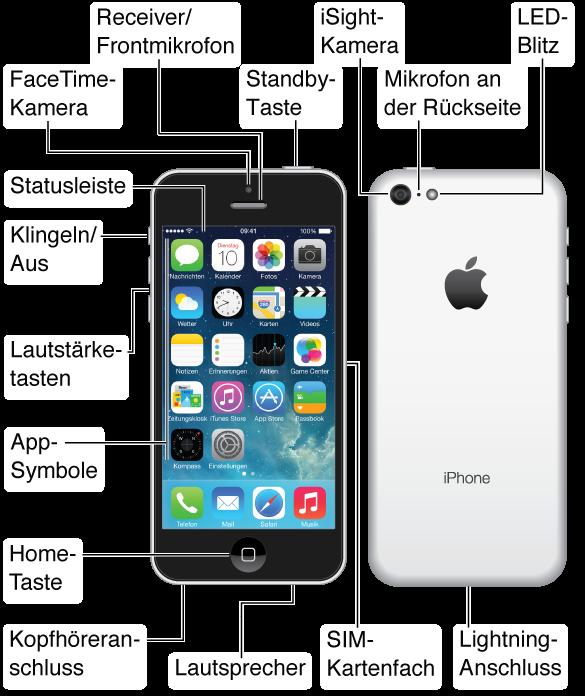 """Ober-, Vorder- Unter- und Rückseite des iPhone 5c. Beschriftungen für Tasten und andere Funktionen, einschließlich Standby-Taste oben, Schalter """"Klingeln/Aus"""" und Lautstärketasten an der Seite, SIM-Kartenfach auf der anderen Seite und Kopfhöreranschluss, Mikrofon-Lightning-Anschluss und Lautsprecher unten. Oben an der Vorderseite befindet sich die FaceTime-Kamera und Receiver/Frontmikrofon. Die Home-Taste befindet sich unten in der Mitte der iPhone-Vorderseite. An der Rückseite befinden sich die iSight-Kamera, Mikrofon und LED-Blitz Das Multi-Touch-Display nimmt den größten Teil der Vorderseite des iPhone ein. Hier ist die Hauptseite des Home-Bildschirms mit den Apps und der Statusleiste oben im Bildschirm dargestellt."""