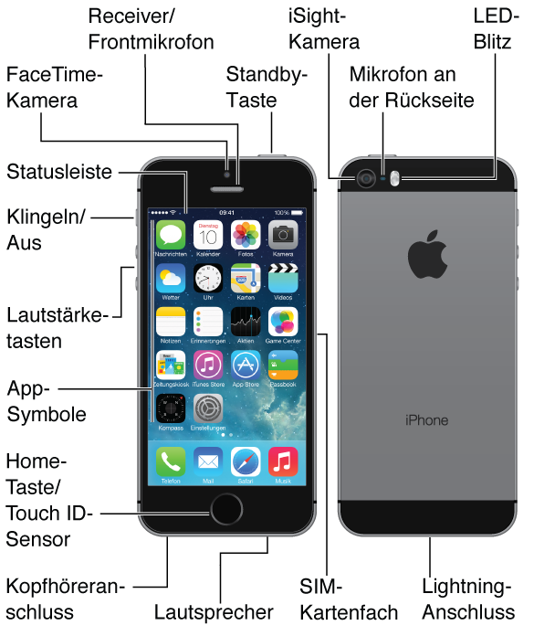 """Ober-, Vorder- Unter- und Rückseite des iPhone 5. Beschriftungen für Tasten und andere Funktionen, einschließlich Standby-Taste oben, Schalter """"Klingeln/Aus"""" und Lautstärketasten an der Seite, SIM-Kartenfach auf der anderen Seite und Kopfhöreranschluss, Mikrofon-Lightning-Anschluss und Lautsprecher unten. Oben an der Vorderseite befindet sich die FaceTime-Kamera und Receiver/Frontmikrofon. Die Home-Taste befindet sich unten in der Mitte der iPhone-Vorderseite. An der Rückseite befinden sich die iSight-Kamera, Mikrofon und LED-Blitz Das Multi-Touch-Display nimmt den größten Teil der Vorderseite des iPhone ein. Hier ist die Hauptseite des Home-Bildschirms mit den Apps und der Statusleiste oben im Bildschirm dargestellt."""