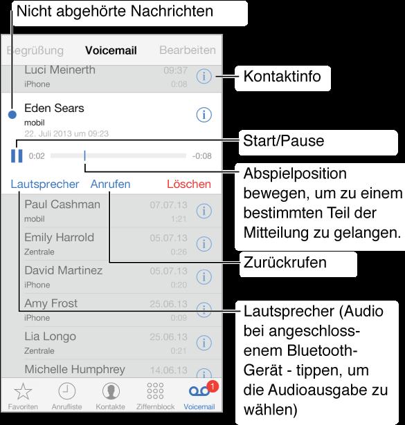 """Der Voicemail-Bildschirm Ganz oben ist die Titelleiste mit der Taste """"Begrüßung"""" links und der Taste """"Bearbeiten"""" rechts zu sehen. Unter der Titelleiste erscheint die Liste der Anrufer, die Ihnen eine Voicemail-Nachricht hinterlassen haben. Ein blauer Punkt kennzeichnet eine Nachricht, die Sie noch nicht abgehört haben. Wenn Sie auf eine Nachricht tippen, werden die Bedienelemente für die Audiowiedergabe und die Tasten """"Lautsprecher"""", """"Anrufen"""" und """"Löschen"""" angezeigt. Über die Info-Tasten können Sie die Kontaktinformationen des Anrufers anzeigen."""