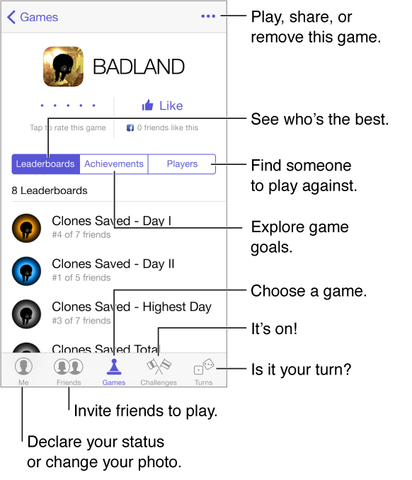 To play a game, tap the Games tab at the bottom of the screen, select the game, then tap the More button in the upper right. To see who's best, tap Leaderboards. To explore game goals, tap Achievements. To find someone to play against, tap Players. To declare your status or change your photo, tap the Me tab at the bottom of the screen. Tap the Friends tab to invite someone to play. Tap the Challenges tab to throw down the gauntlet. Tap the Turns tab to see if it's your move.