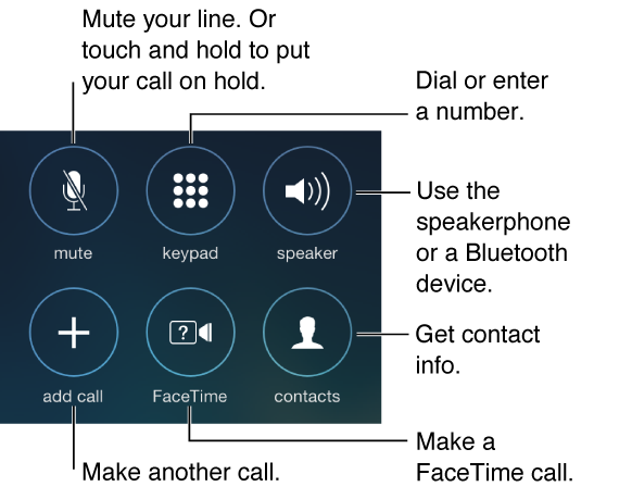 The portion of the iPhone screen showing buttons for options while you're on a call. The buttons are arranged in two rows of three and are from top left to bottom right: mute, keypad, speaker, add call, FaceTime, and contacts. You can also touch and hold the Mute button to put a call on hold. Tap the Speaker button to use the speakerphone or a Bluetooth device.