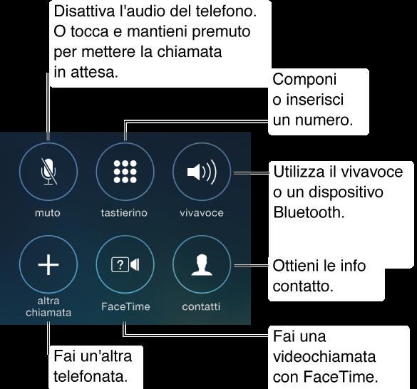 Parte dello schermo di iPhone che mostra i pulsanti per le opzioni mentre stai chiamando. I pulsanti vengono organizzati in due file di tre pulsanti ognuna e, dalla parte superiore sinistra alla parte inferiore destra, questi sono: disattiva audio, tastierino numerico, altoparlante, altra chiamata, FaceTime e contatti. Puoi anche toccare e tenere premuto il pulsante Muto per mettere in attesa una chiamata. Tocca il pulsante Vivavoce per utilizzare l'altoparlante o un dispositivo Bluetooth.