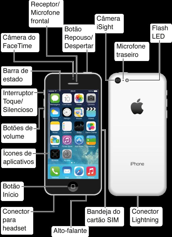As partes superior, frontal, inferior e posterior do iPhone5c. Os textos explicativos indicam os botões físicos e outros recursos, incluindo o botão Repouso/Despertar na parte superior, o interruptor Toque/Silencioso e botões de volume no lado, a bandeja do cartão SIM no lado oposto e o conector do headset, conector Lightning do microfone e o alto-falante na parte inferior. Na parte frontal, no topo, encontram-se a câmera FaceTime e o receptor/microfone frontal. O botão Início encontra-se na parte frontal inferior central do iPhone. Na parte posterior encontra-se a câmera iSight, o microfone posterior e o flash LED. A tela Multi-Touch ocupa a maior parte da frente do iPhone, aqui indicando a tela de Início principal com os aplicativos e a barra de estado na parte superior.
