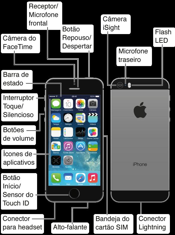 As partes superior, frontal, inferior e posterior do iPhone5s. Os textos explicativos indicam os botões físicos e outros recursos, incluindo o botão Repouso/Despertar na parte superior, o interruptor Toque/Silencioso e botões de volume no lado, a bandeja do cartão SIM no lado oposto e o conector do headset, conector Lightning do microfone e o alto-falante na parte inferior. Na parte frontal, no topo, encontram-se a câmera FaceTime e o receptor/microfone frontal. O botão Início encontra-se na parte frontal inferior central do iPhone. Na parte posterior encontra-se a câmera iSight, o microfone posterior e o flash LED. A tela Multi-Touch ocupa a maior parte da frente do iPhone, aqui indicando a tela de Início principal com os aplicativos e a barra de estado na parte superior.