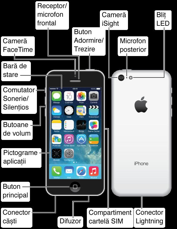 Partea de sus, fața, partea de jos și spatele unui iPhone 5c. Explicațiile indică butoanele fizice și alte facilități, inclusiv butonul Adormire/Trezire de sus, comutatorul Sonerie/Silențios și butoanele de volum din lateral, compartimentul cartelei SIM din partea opusă, precum și conectorul de căști, microfonul, conectorul Lightning și difuzorul din partea de jos. În față, în partea de sus, se află camera FaceTime și receptorul/microfonul frontal. Butonul principal se află în centrul părții de jos din fața iPhone-ului. În spate se află camera iSight, microfonul posterior și blițul LED. Ecranul Multi-Touch ocupă cea mai mare parte a suprafeței frontale a iPhone-ului, afișând aici primul ecran principal cu aplicațiilor sale și bara de stare de-a lungul părții de sus.