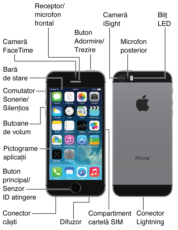 Partea de sus, fața, partea de jos și spatele unui iPhone 5s. Explicațiile indică butoanele fizice și alte facilități, inclusiv butonul Adormire/Trezire de sus, comutatorul Sonerie/Silențios și butoanele de volum din lateral, compartimentul cartelei SIM din partea opusă, precum și conectorul de căști, microfonul, conectorul Lightning și difuzorul din partea de jos. În față, în partea de sus, se află camera FaceTime și receptorul/microfonul frontal. Butonul principal se află în centrul părții de jos din fața iPhone-ului. În spate se află camera iSight, microfonul posterior și blițul LED. Ecranul Multi-Touch ocupă cea mai mare parte a suprafeței frontale a iPhone-ului, afișând aici primul ecran principal cu aplicațiilor sale și bara de stare de-a lungul părții de sus.