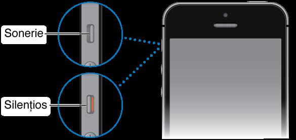 Partea superioară a unui iPhone cu două detalii ale comutatorului Sonerie/Silențios - unul prezentând comutatorul fixat la sonerie (adică spre partea din față a iPhone-ului) și celălalt prezentând comutatorul fixat la silențios (spre partea din spate a iPhone-ului, cu bara portocalie de pe comutator vizibilă).