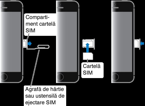Trei vederi secvențiale ale părții din dreapta a iPhone-ului. Mai întâi, introduceți o agrafă de hârtie sau ustensila de ejectare SIM în micul orificiu al compartimentului cartelei SIM din lateralul iPhone-ului pentru a ejecta și înlătura compartimentul. Apoi, plasați cartela SIM în compartiment, determinând orientarea corectă cu ajutorul colțului teșit. În cele din urmă, introduceți compartimentul cartelei SIM înapoi în iPhone.