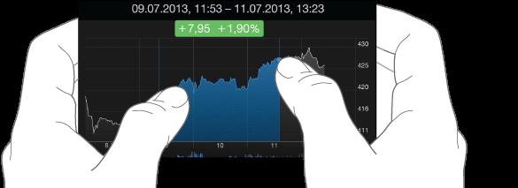 Atingeți graficul în două locuri pentru a vedea modificarea prețului dintr-o perioadă de timp.