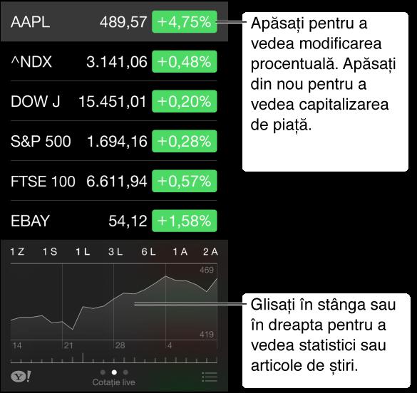 Ecranul Bursa afișând cotații bursiere și o cronologie pentru acțiunile selectate. Glisați cronologia la stânga sau la dreapta pentru a vedea informații statistice sau articole de știri.
