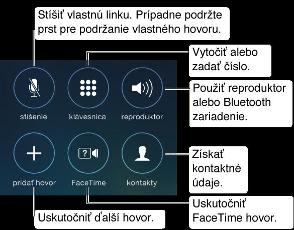 Časť obrazovky iPhonu stlačidlami voľby počas hovoru. Tlačidlá sú usporiadané do dvoch riadkov po troch. Z ľavého horného rohu do spodného pravého: stíšiť, klávesnica, reproduktor, pridať hovor, FaceTime akontakty. Hovor môžete podržať aj tak, že podržíte prst na tlačidle Stíšiť. Ak chcete použiť reproduktor, klepnite na tlačidlo Reproduktor alebo Bluetooth zariadenie.