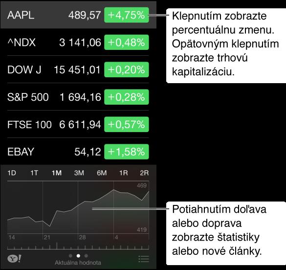 Obrazovka aplikácie Akcie, na ktorej sú zobrazené akcie a časová os vybranej akcie. Potiahnite časovú os doľava alebo doprava pre zobrazenie štatistík alebo najnovších informácií.