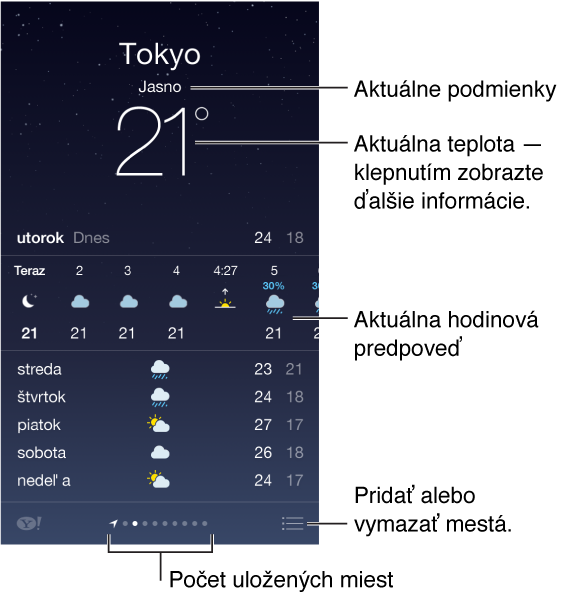 Obrazovka aplikácie počasie, na ktorej je zobrazené mesto, aktuálne poveternostné podmienky a aktuálna teplota, na ktoré môžete klepnúť a zobraziť viac informácií. Pod týmito informáciami je aktuálna hodinová predpoveď nasledovaná predpoveďou na najbližších päť dní. Rad bodiek v strede na spodku indikuje počet miest. Ak chcete pridať alebo vymazať mestá, klepnite na tlačidlo Upraviť vpravo dole.
