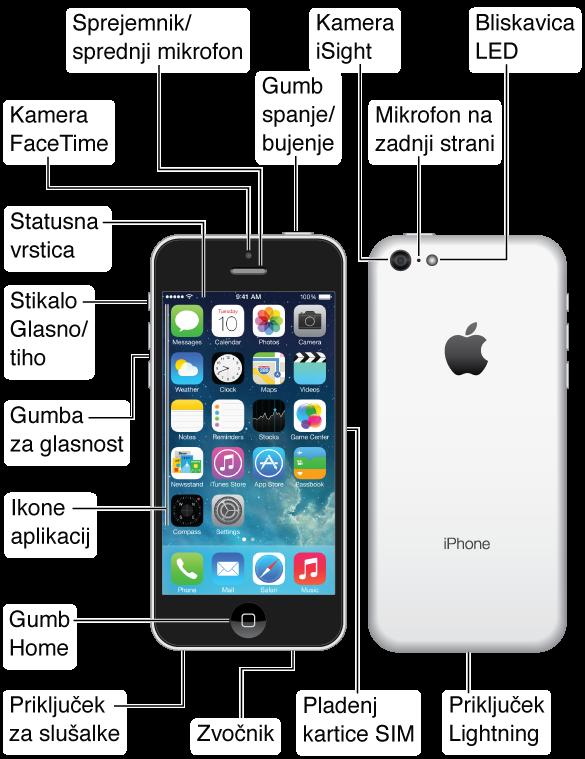 Zgornji, sprednji, spodnji in zadnji del mobilnika iPhone 5c. Oblački označujejo fizične gumbe in druge funkcije, ki vključujejo gumb Vklop/izklop na zgornjem delu, stikalo Glasno/tiho in gumba za glasnost na eni strani, pladenj kartice SIM na drugi strani ter priključek za slušalke, priključek Lightning za mikrofon in zvočnik na spodnjem delu. Na sprednji strani na vrhu sta kamera FaceTime in sprejemnik/sprednji mikrofon. Gumb Home je na dnu v sredini sprednjega dela mobilnika iPhone. Na zadnji strani so kamera iSight, zadnji mikrofon in bliskavica LED. Zaslon Multi-Touch zavzema večino sprednjega dela mobilnika iPhone; na sliki je domači zaslon z aplikacijami in vrstico stanja na vrhu.