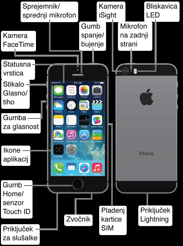 Zgornji, sprednji, spodnji in zadnji del mobilnika iPhone 5s. Oblački označujejo fizične gumbe in druge funkcije, ki vključujejo gumb Vklop/izklop na zgornjem delu, stikalo Glasno/tiho in gumba za glasnost na eni strani, pladenj kartice SIM na drugi strani ter priključek za slušalke, priključek Lightning za mikrofon in zvočnik na spodnjem delu. Na sprednji strani na vrhu sta kamera FaceTime in sprejemnik/sprednji mikrofon. Gumb Home je na dnu v sredini sprednjega dela mobilnika iPhone. Na zadnji strani so kamera iSight, zadnji mikrofon in bliskavica LED. Zaslon Multi-Touch zavzema večino sprednjega dela mobilnika iPhone; na sliki je domači zaslon z aplikacijami in vrstico stanja na vrhu.