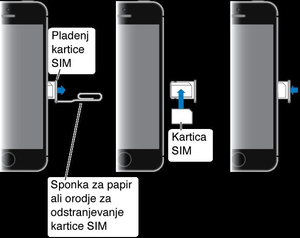 Trije zaporedni prikazi desne strani mobilnika iPhone. Najprej vstavite papirno sponko ali orodje za izmet kartice SIM v režo pladnja kartice SIM, ki je ob strani mobilnika iPhone, da izvržete in odstranite pladenj. Nato namestite kartico SIM na pladenj: odrezani vogal določa pravilno orientacijo. Vstavite pladenj s kartico SIM nazaj v mobilnik iPhone.