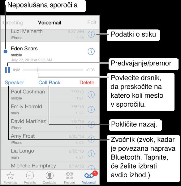 Zaslon »Voicemail«. Na vrhu zaslona je naslovna vrstica z gumbom »Greeting« na levi in gumbom »Edit« na desni. Pod naslovno vrstico je seznam klicateljev, ki so pustili sporočila glasovne pošte. Modra pika pomeni, da sporočila še niste poslušali. Ko tapnete sporočilo, se prikažejo kontrolniki predvajanja ter gumbi »Speaker«, »Call Back« in »Delete«. Gumbi za več informacij vam prikažejo kontaktne informacije klicatelja.