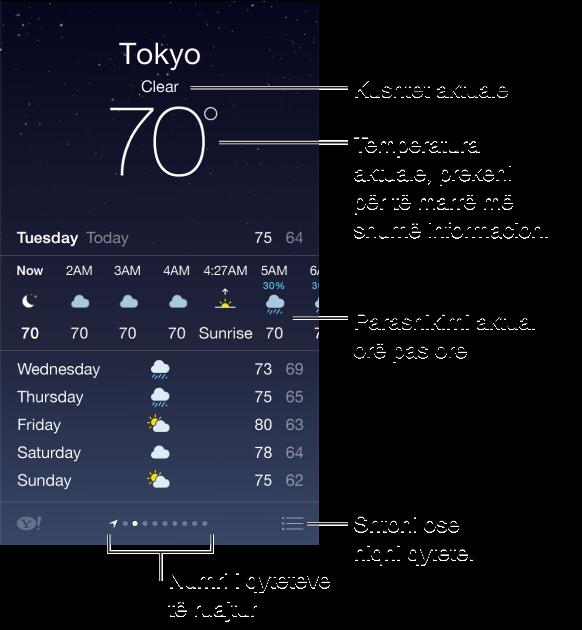 Ekrani i Weather që tregon qytetin, kushtet aktuale dhe temperaturën aktuale, të cilën mund ta prekni për të marrë më shumë informacion. Poshtë ndodhet parashikimi aktual për çdo orë i ndjekur nga parashikimi për 5 ditët e ardhshme. Një radhë pikash poshtë në qendër tregon numrin e qyteteve. Prekni butonin Edit në këndin poshtë djathtas për të shtuar ose fshirë qytetet.