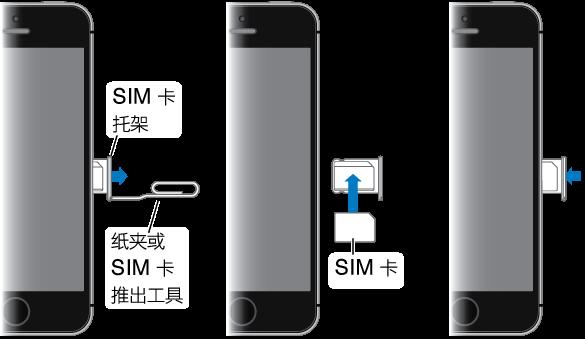iPhone 右侧面的三个顺序视图。 第一步,将回形针或 SIM 卡推出工具插入 iPhone 侧面的 SIM 卡托架的小孔中以推出和移除托架。 第二步,将 SIM 卡放在托架中,缺角可确定 SIM 卡的正确方向。 第三步,将 SIM 卡托架插回 iPhone 中。
