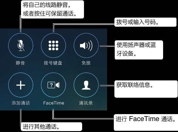 """iPhone 屏幕的一部分,显示通话过程中可以使用的选项按钮。 这些按钮分成两行进行排列,每行三个,从左上角到右下角是:""""静音""""、""""拨号键盘""""、""""免提""""、""""添加通话""""、""""FaceTime""""和""""通讯录""""。 您也可以按住""""静音""""按钮可保留通话。 轻按""""免提""""按钮可使用扬声器或蓝牙设备。"""