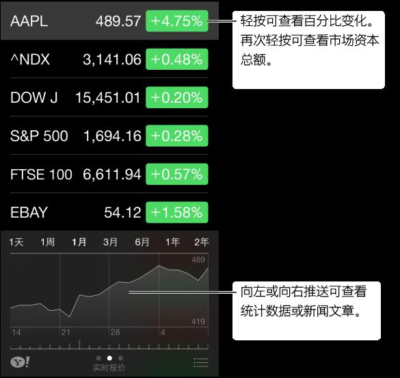 """""""股市""""屏幕显示所选股票的股票报价和时间线。 左右推送时间线可查看统计数据或新闻文章。"""