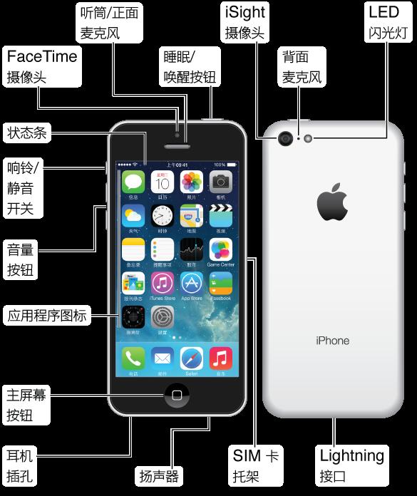 iPhone 5c 的顶部、正面、底部和背面。 标注指示了物理按钮和其他功能,包括顶部的睡眠/唤醒按钮,一侧的响铃/静音开关和音量按钮,另一侧的 SIM 卡托架,以及底部的耳机插孔、麦克风 Lightning 接口和扬声器。 正面的顶部有 FaceTime 摄像头以及听筒/正面麦克风。 主屏幕按钮在 iPhone 正面底部的中间位置。 背面有 iSight 摄像头、背面麦克风和 LED 闪光灯。 Multi-Touch 显示屏占用了 iPhone 正面的大部分空间,这里显示首要主屏幕及其应用程序,并且顶部会显示状态栏。