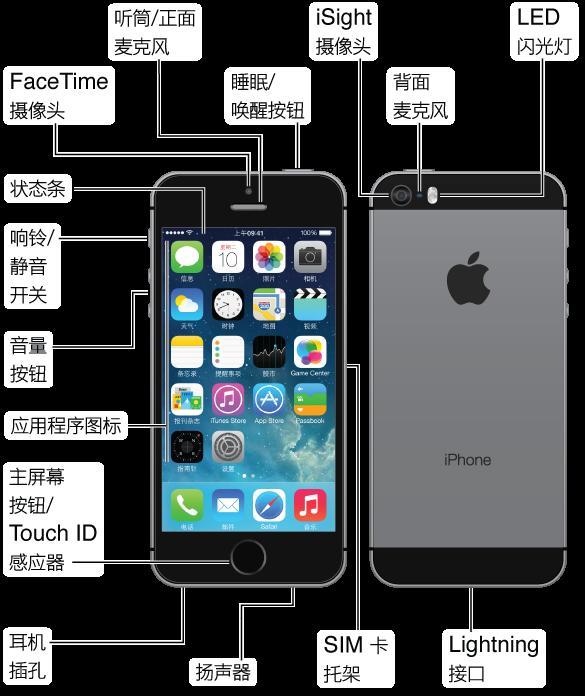 iPhone 5s 的顶部、正面、底部和背面。 标注指示了物理按钮和其他功能,包括顶部的睡眠/唤醒按钮,一侧的响铃/静音开关和音量按钮,另一侧的 SIM 卡托架,以及底部的耳机插孔、麦克风 Lightning 接口和扬声器。 正面的顶部有 FaceTime 摄像头以及听筒/正面麦克风。 主屏幕按钮在 iPhone 正面底部的中间位置。 背面有 iSight 摄像头、背面麦克风和 LED 闪光灯。 Multi-Touch 显示屏占用了 iPhone 正面的大部分空间,这里显示首要主屏幕及其应用程序,并且顶部会显示状态栏。