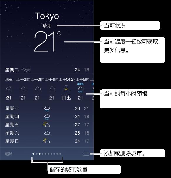 """""""天气""""屏幕,显示城市、当前天气情况和当前温度,轻按可获取更多信息。 下面是当前的每小时预报,接着是接下来 5 天的预报。 底部中央的一排圆点显示城市的数量。 轻按右下角中的""""编辑""""按钮以添加或删除城市。"""